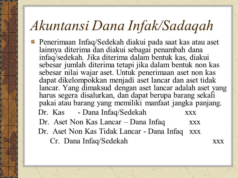 Akuntansi Dana Infak/Sadaqah Penerimaan Infaq/Sedekah diakui pada saat kas atau aset lainnya diterima dan diakui sebagai penambah dana infaq/sedekah.