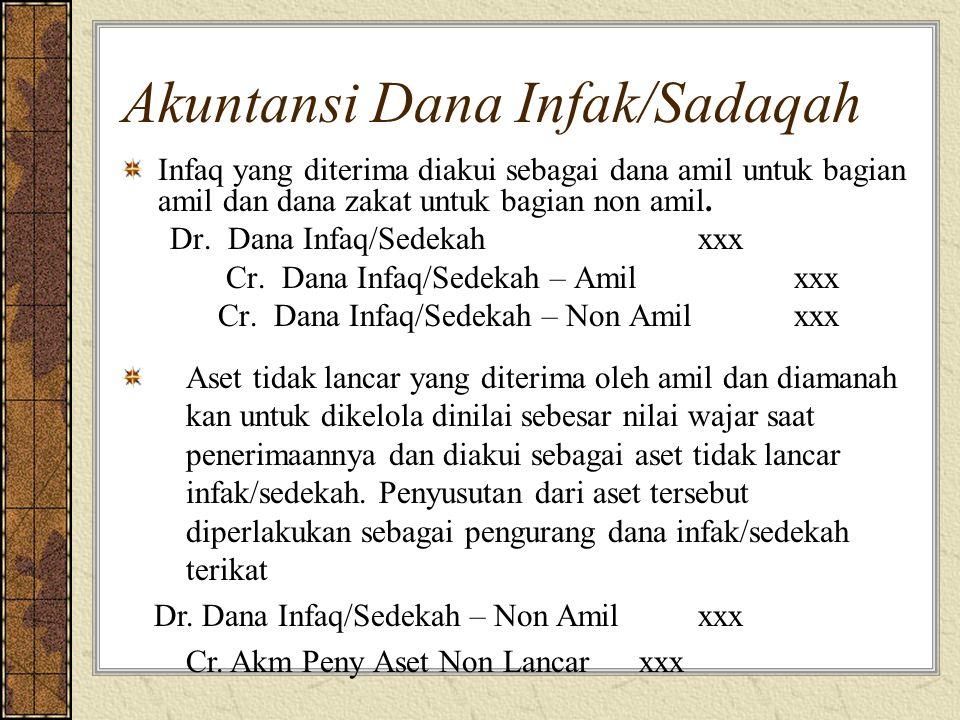 Akuntansi Dana Infak/Sadaqah Infaq yang diterima diakui sebagai dana amil untuk bagian amil dan dana zakat untuk bagian non amil. Dr. Dana Infaq/Sedek