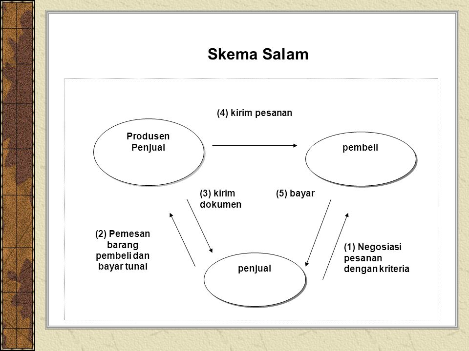 Skema Salam Produsen Penjual Produsen Penjual pembeli penjual (2) Pemesan barang pembeli dan bayar tunai (1) Negosiasi pesanan dengan kriteria (4) kir