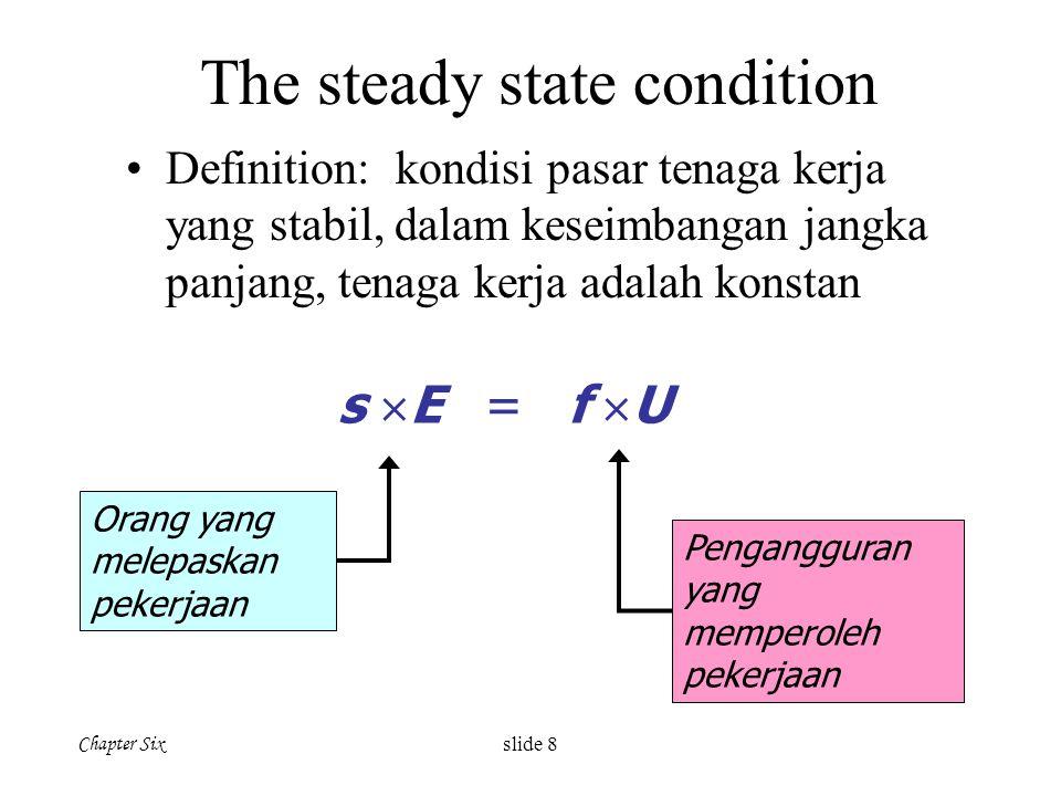Chapter Six slide 8 The steady state condition Definition: kondisi pasar tenaga kerja yang stabil, dalam keseimbangan jangka panjang, tenaga kerja ada