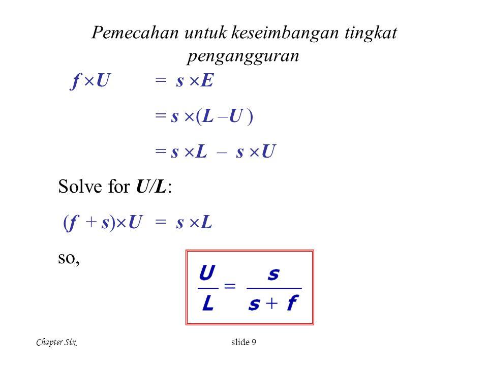 Chapter Six slide 9 Pemecahan untuk keseimbangan tingkat pengangguran f  U = s  E = s  (L –U ) = s  L – s  U Solve for U/L: (f + s)  U = s  L s