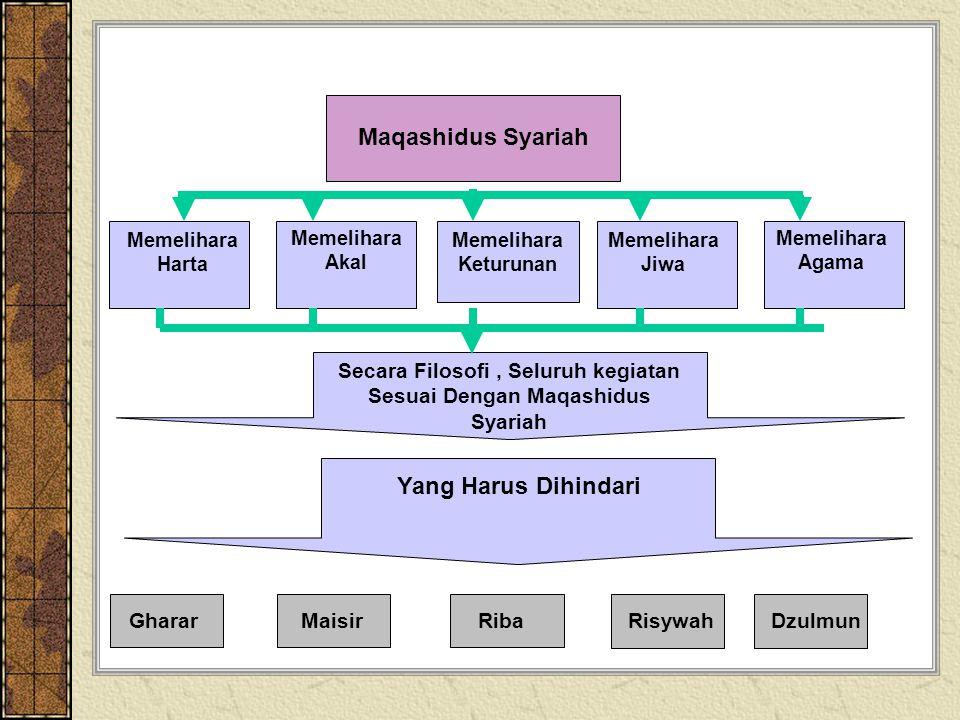 Maqashidus Syariah Memelihara Agama Memelihara Jiwa Memelihara Keturunan Memelihara Akal Memelihara Harta Secara Filosofi, Seluruh kegiatan Sesuai Dengan Maqashidus Syariah Yang Harus Dihindari GhararMaisirRiba RisywahDzulmun