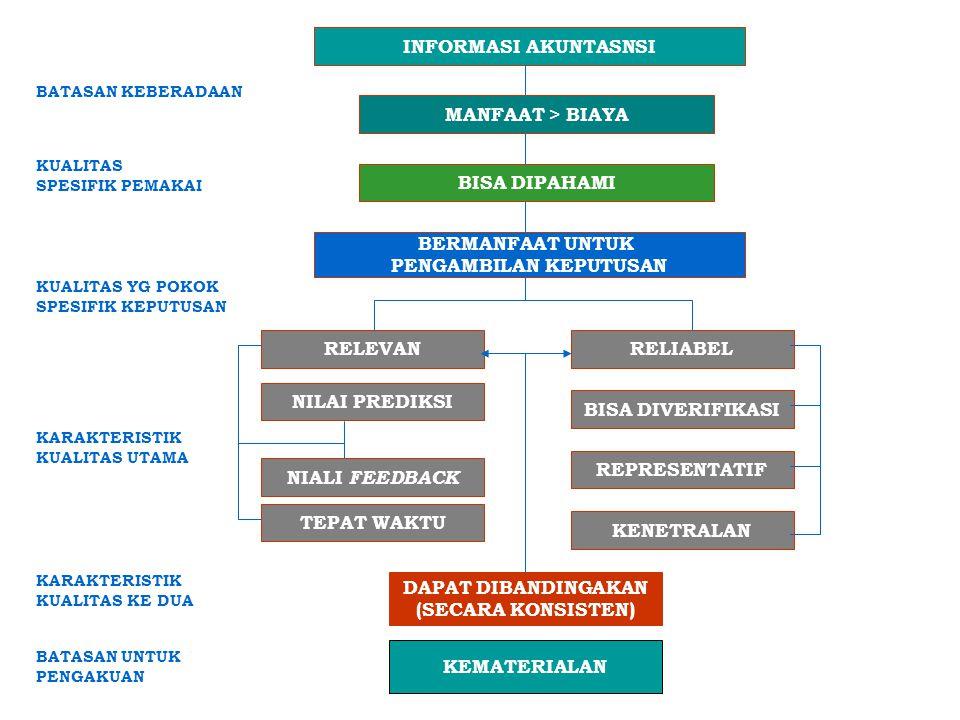 INFORMASI AKUNTASNSI RELIABELRELEVAN BISA DIVERIFIKASI KENETRALAN REPRESENTATIF NILAI PREDIKSI NIALI FEEDBACK TEPAT WAKTU DAPAT DIBANDINGAKAN (SECARA
