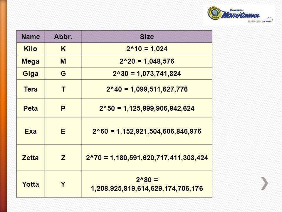 NameAbbr.Size KiloK2^10 = 1,024 MegaM2^20 = 1,048,576 GigaG2^30 = 1,073,741,824 TeraT2^40 = 1,099,511,627,776 PetaP2^50 = 1,125,899,906,842,624 ExaE2^