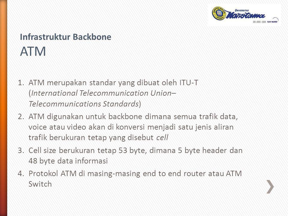 1.ATM merupakan standar yang dibuat oleh ITU-T (International Telecommunication Union– Telecommunications Standards) 2.ATM digunakan untuk backbone di