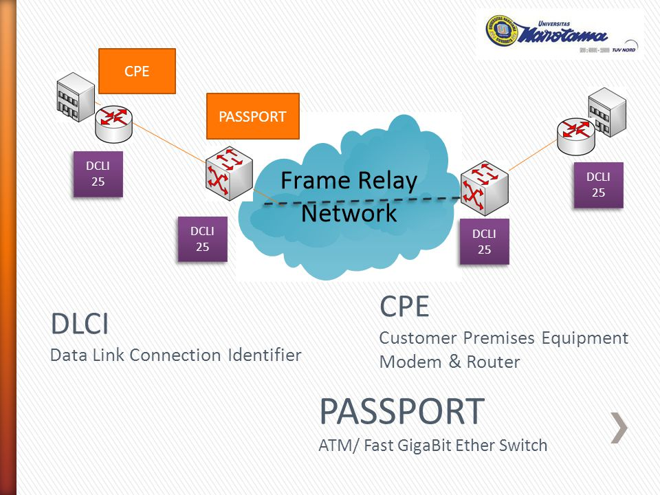 CPE Customer Premises Equipment Modem & Router PASSPORT ATM/ Fast GigaBit Ether Switch PASSPORT DLCI Data Link Connection Identifier DCLI 25
