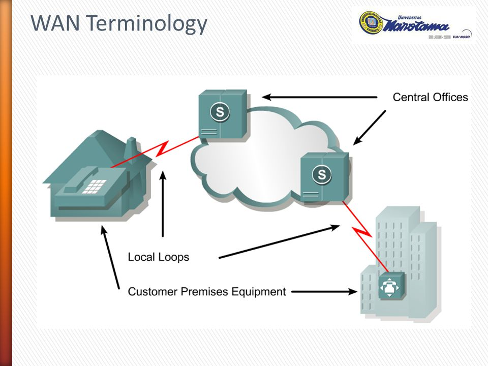 9 » CPE di sisi Pelanggan terdiri dari 2 perangkat utama, yaitu DCE atau modem sebagai pemberi sinyal sinkronisasi komunikasi dengan perangkat Router / DTE WAN Terminology