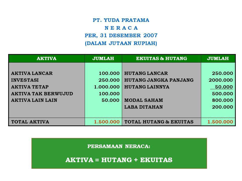 PT. YUDA PRATAMA N E R A C A PER, 31 DESEMBER 2007 (DALAM JUTAAN RUPIAH) AKTIVAJUMLAHEKUITAS & HUTANGJUMLAH AKTIVA LANCAR INVESTASI AKTIVA TETAP AKTIV