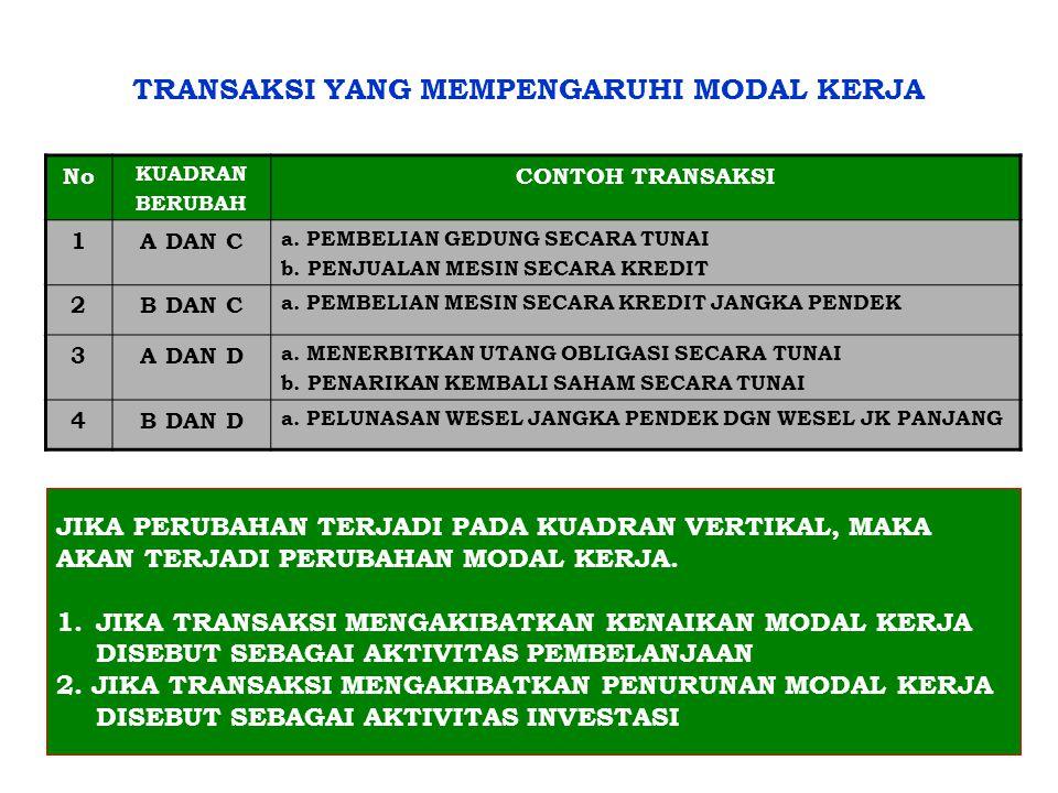 5.SUMBER & PENGGUNAAN MODAL KERJA SUMBER MODAL KERJA a.