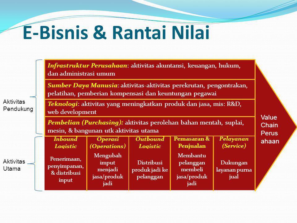 E-Bisnis & Rantai Nilai Inbound Logistic Operasi (Operations) Outbound Logistic Penerimaan, penyimpanan, & distribusi input Mengubah imput menjadi jas