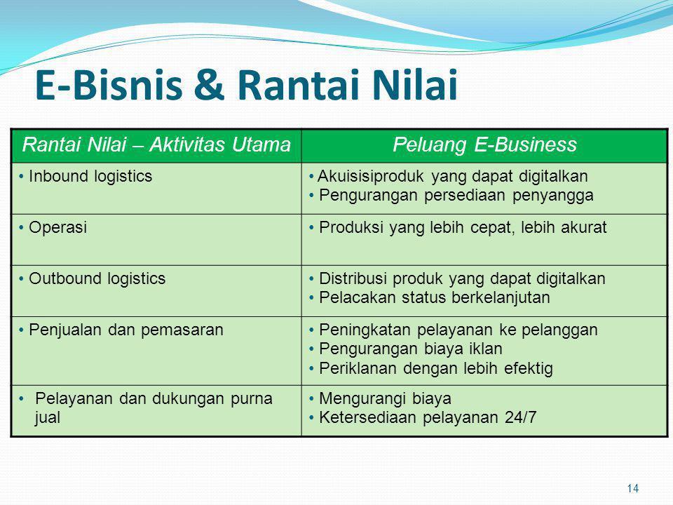 E-Bisnis & Rantai Nilai 14 Rantai Nilai – Aktivitas UtamaPeluang E-Business Inbound logistics Akuisisiproduk yang dapat digitalkan Pengurangan persedi