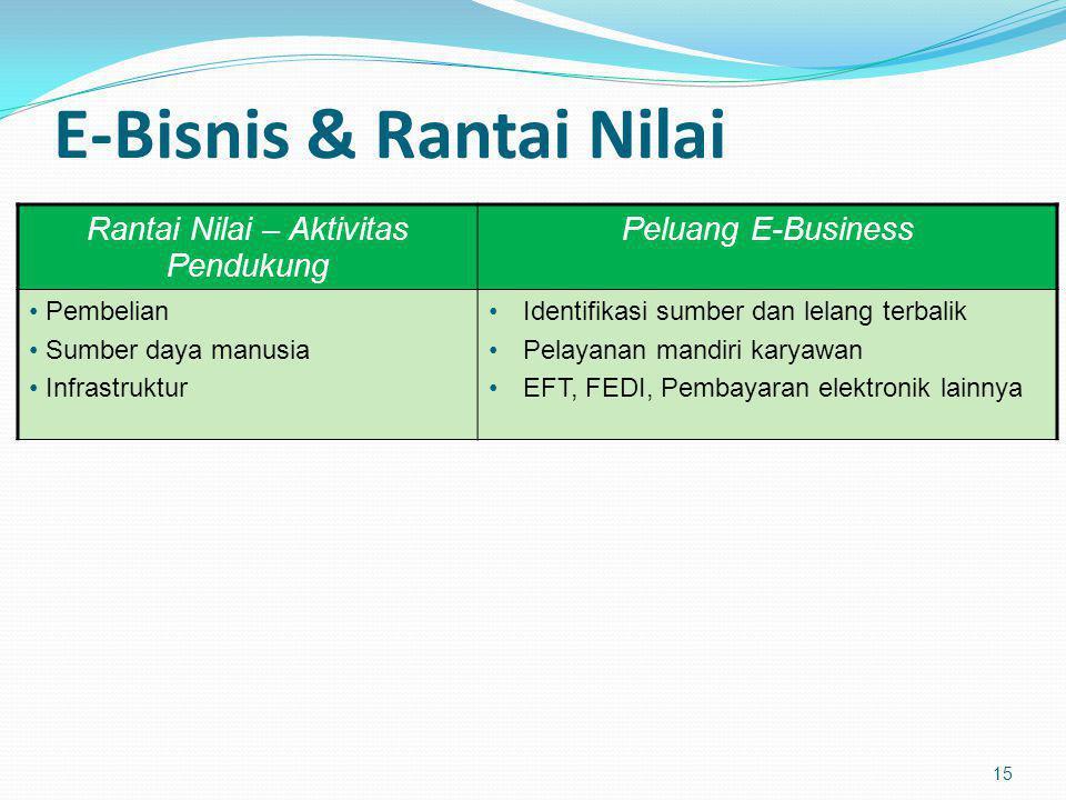 E-Bisnis & Rantai Nilai 15 Rantai Nilai – Aktivitas Pendukung Peluang E-Business Pembelian Sumber daya manusia Infrastruktur Identifikasi sumber dan l