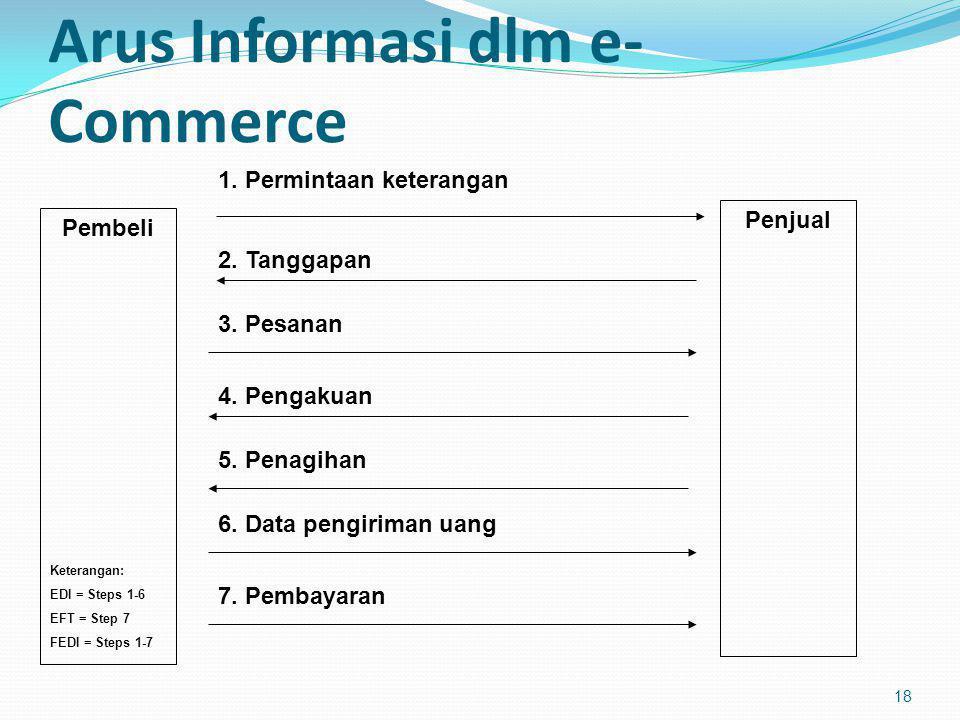 Arus Informasi dlm e- Commerce 18 Pembeli Penjual 1. Permintaan keterangan 2. Tanggapan 3. Pesanan 4. Pengakuan 5. Penagihan 6. Data pengiriman uang 7