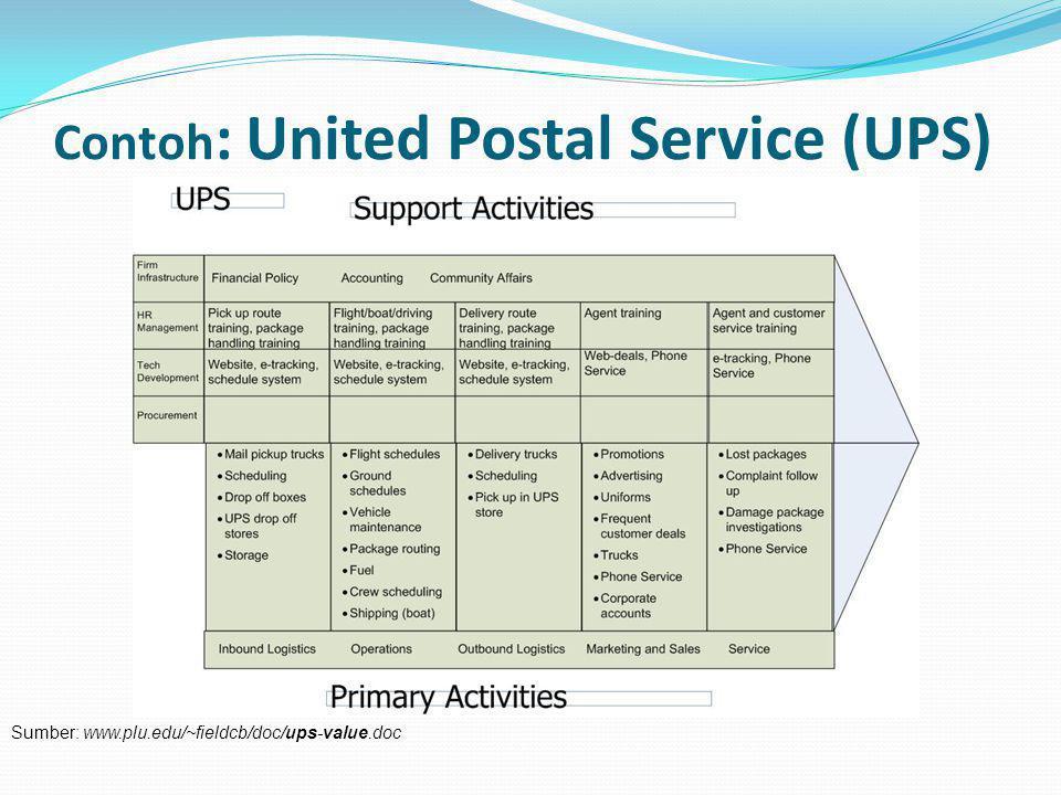 Contoh : United Postal Service (UPS) Sumber: www.plu.edu/~fieldcb/doc/ups-value.doc