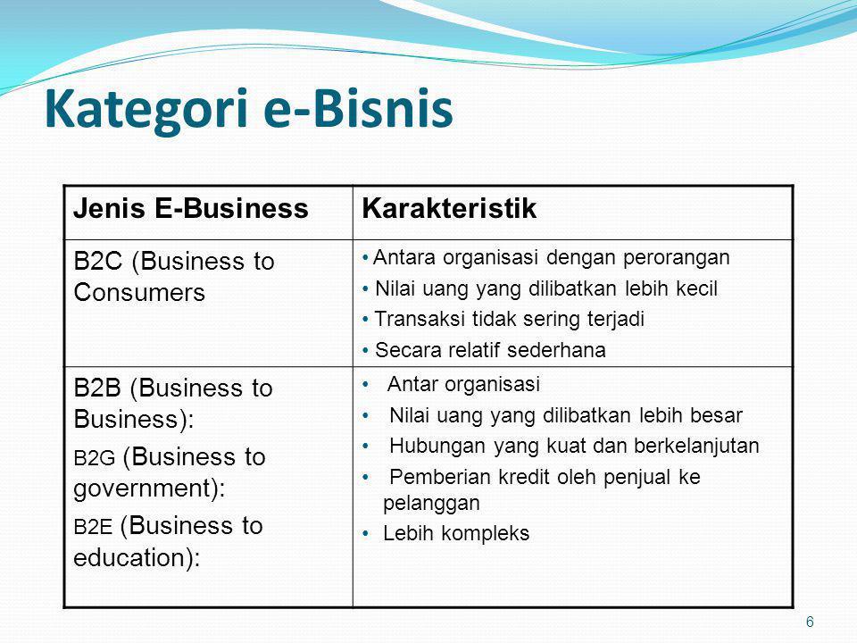 Kategori e-Bisnis 6 Jenis E-BusinessKarakteristik B2C (Business to Consumers Antara organisasi dengan perorangan Nilai uang yang dilibatkan lebih keci