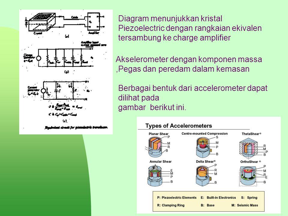Berbagai bentuk dari accelerometer dapat dilihat pada gambar berikut ini. Diagram menunjukkan kristal Piezoelectric dengan rangkaian ekivalen tersambu