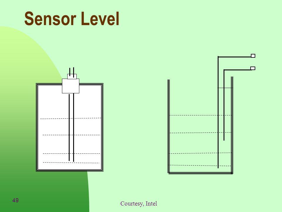49 Sensor Level Courtesy, Intel
