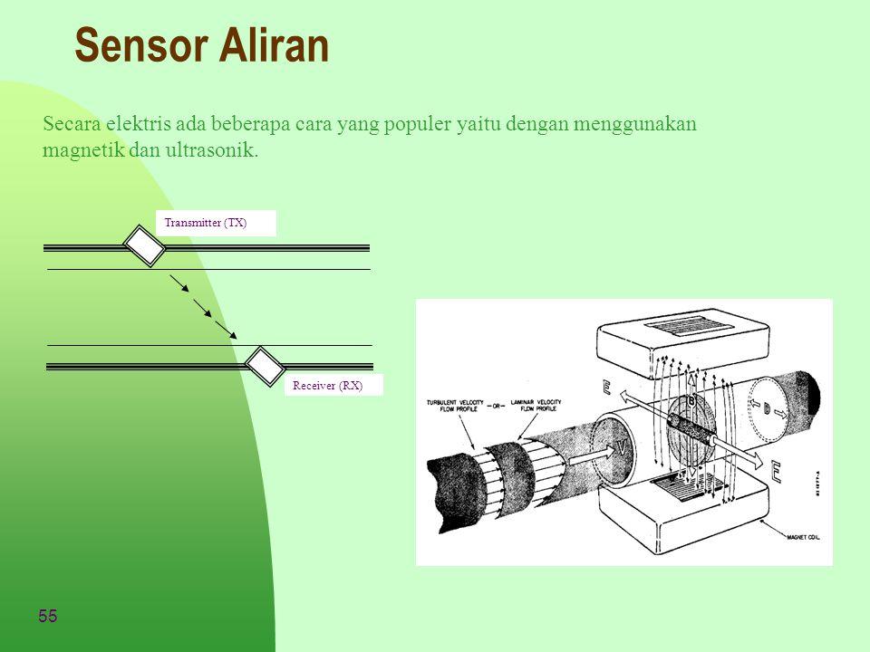55 Sensor Aliran Secara elektris ada beberapa cara yang populer yaitu dengan menggunakan magnetik dan ultrasonik. Transmitter (TX) Receiver (RX)