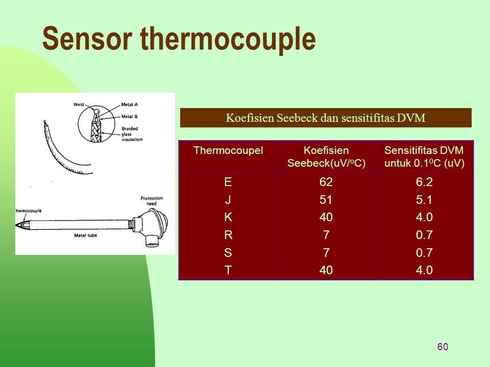 60 Sensor thermocouple ThermocoupelKoefisien Seebeck(uV/ o C) Sensitifitas DVM untuk 0.1 0 C (uV) EJKRSTEJKRST 62 51 40 7 40 6.2 5.1 4.0 0.7 4.0 Koefi