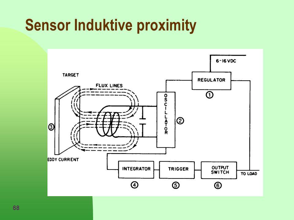 68 Sensor Induktive proximity