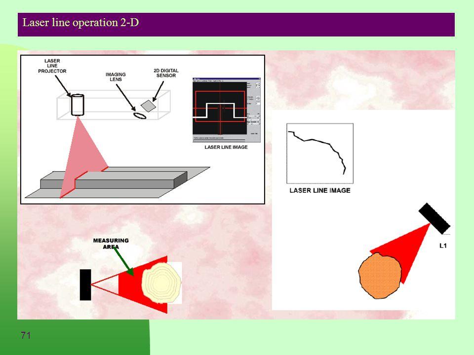 71 Laser line operation 2-D