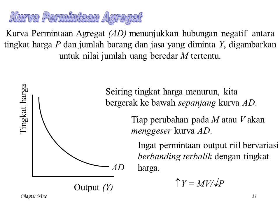 Chapter Nine11 Kurva Permintaan Agregat (AD) menunjukkan hubungan negatif antara tingkat harga P dan jumlah barang dan jasa yang diminta Y, digambarka