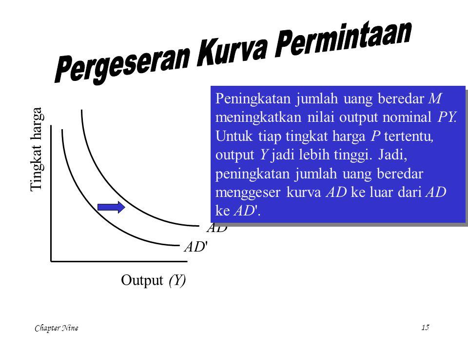 Chapter Nine15 Tingkat harga Output (Y) AD' AD Peningkatan jumlah uang beredar M meningkatkan nilai output nominal PY. Untuk tiap tingkat harga P tert