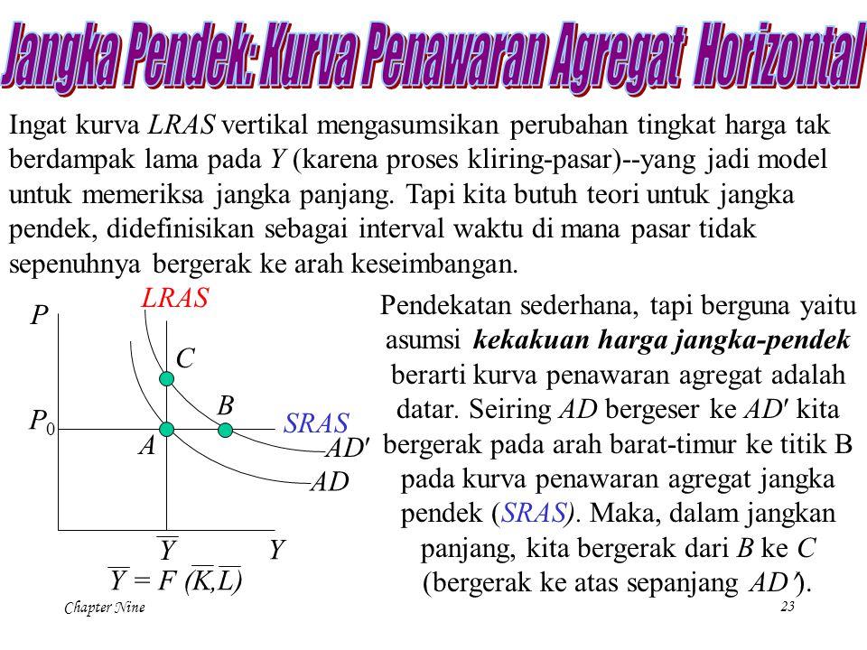 Chapter Nine23 Ingat kurva LRAS vertikal mengasumsikan perubahan tingkat harga tak berdampak lama pada Y (karena proses kliring-pasar)--yang jadi mode