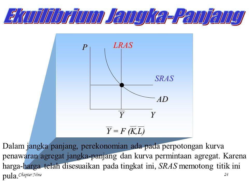 Chapter Nine24 P Y LRAS Y Y = F (K,L) AD SRAS Dalam jangka panjang, perekonomian ada pada perpotongan kurva penawaran agregat jangka-panjang dan kurva