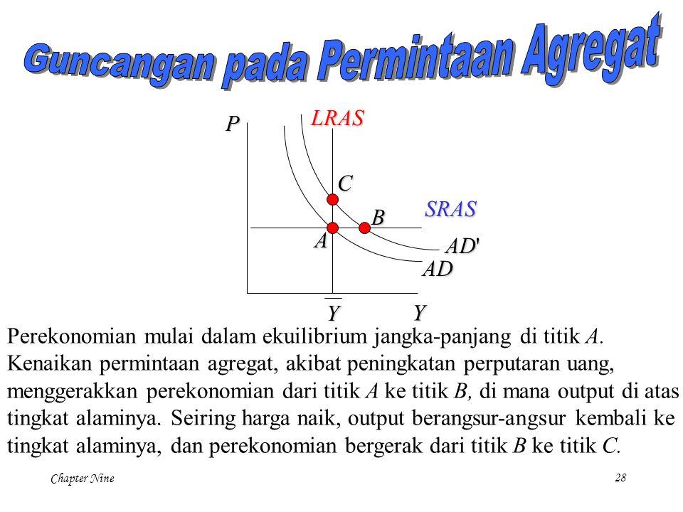Chapter Nine28 P Y LRAS Y AD SRAS AD' A B C Perekonomian mulai dalam ekuilibrium jangka-panjang di titik A. Kenaikan permintaan agregat, akibat pening
