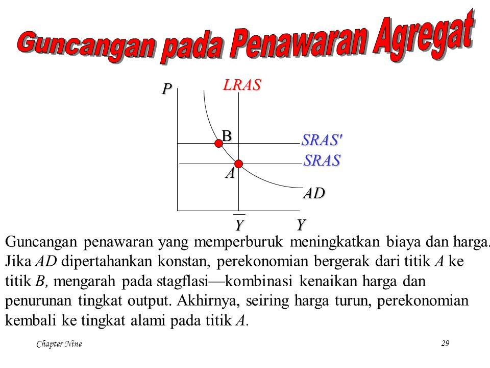 Chapter Nine29 P Y LRAS Y AD SRAS A B Guncangan penawaran yang memperburuk meningkatkan biaya dan harga. Jika AD dipertahankan konstan, perekonomian b