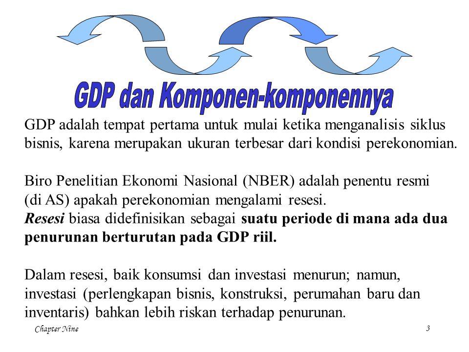 Chapter Nine4 Hubungan negatif (bila satu naik, yang lain turun) antara pengangguran dan GDP ini disebut Hukum Okun (Okun's Law), Secara ringkas, ini didefinisikan sebagai : Perubahan Persentase GDP Riil = 3,5% - 2  Perubahan Tingkat Pengangguran Jika tingkat pengangguran tetap sama, GDP riil tumbuh sekitar 3,5 persen.