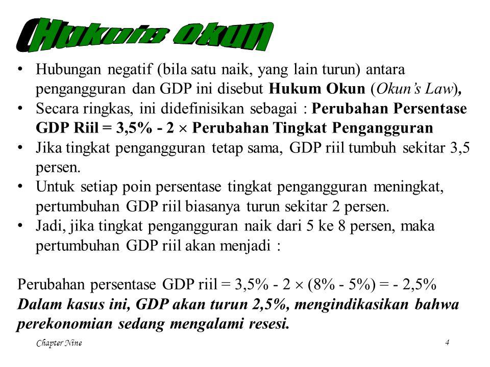 Chapter Nine4 Hubungan negatif (bila satu naik, yang lain turun) antara pengangguran dan GDP ini disebut Hukum Okun (Okun's Law), Secara ringkas, ini