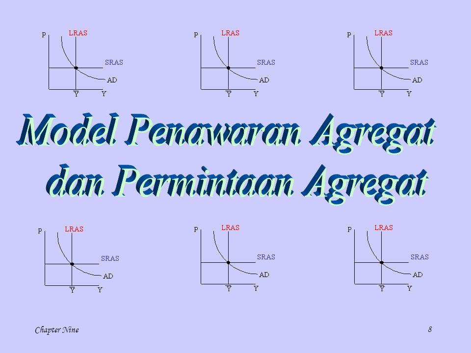 9 Jangka panjang Jangka pendek Model makroekonomi ini memungkinkan kita memeriksa bagaimana tingkat harga agregat dan jumlah output agregat ditentukan dalam jangka pendek.