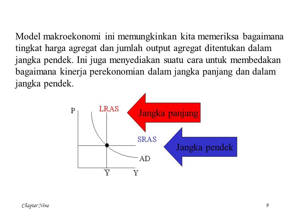 Chapter Nine30 P Y LRAS Y AD SRAS AD A B Menanggapi guncangan penawaran yang memperburuk, Bank Sentral bisa meningkatkan permintaan agregat untuk mencegah penurunan output.