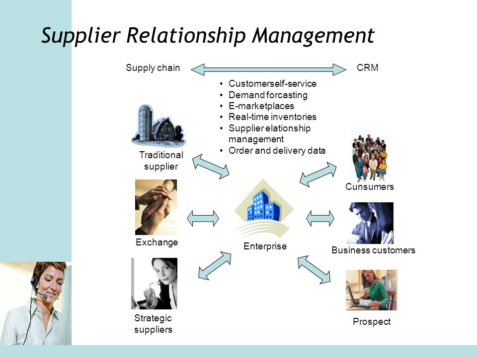 Supplier Relationship Management Enterprise Traditional supplier Exchange Strategic suppliers Prospect Business customers Cunsumers Supply chainCRM Cu