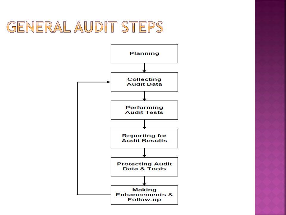 Prosedur Audit 1.Audit Subject 2. Audit Objective 3.