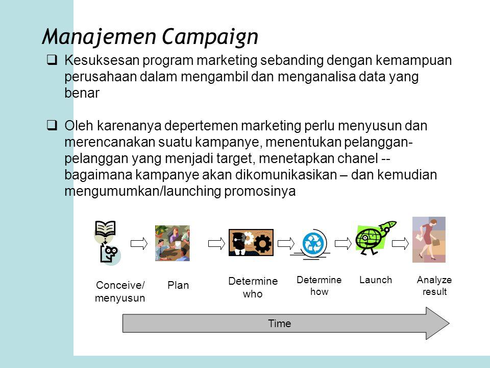 Manajemen Campaign  Kesuksesan program marketing sebanding dengan kemampuan perusahaan dalam mengambil dan menganalisa data yang benar  Oleh karenan