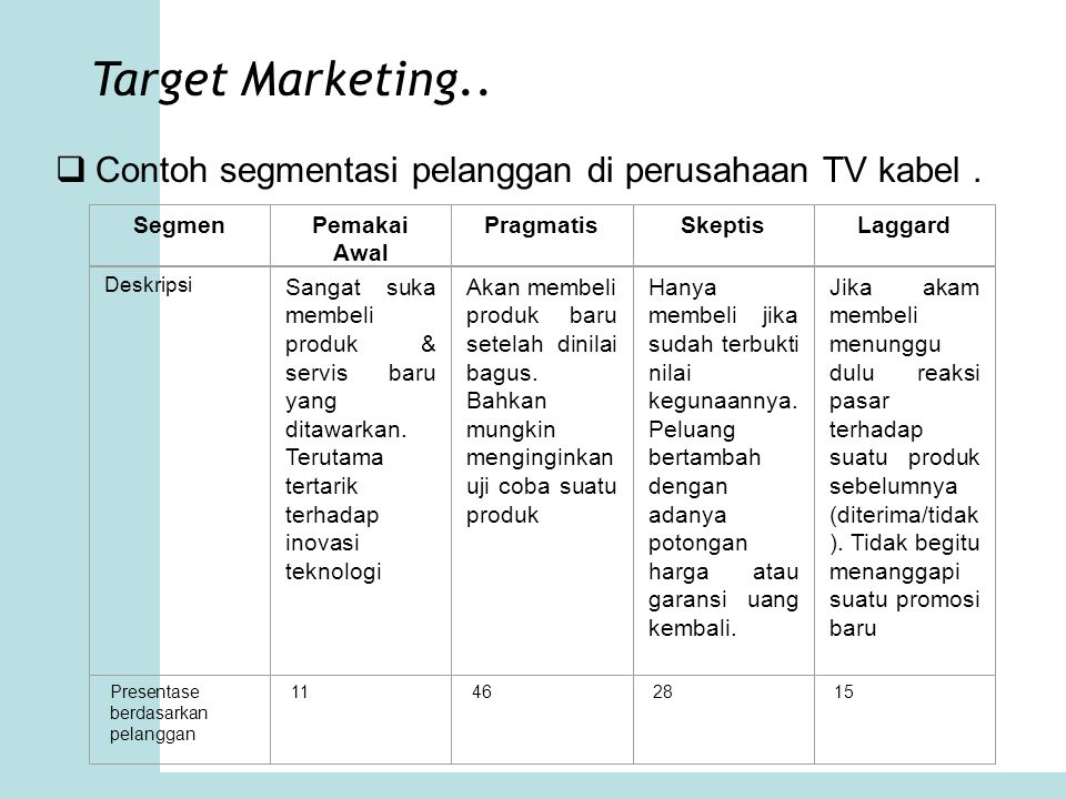 Target Marketing..  Contoh segmentasi pelanggan di perusahaan TV kabel. SegmenPemakai Awal PragmatisSkeptisLaggard Deskripsi Sangat suka membeli prod