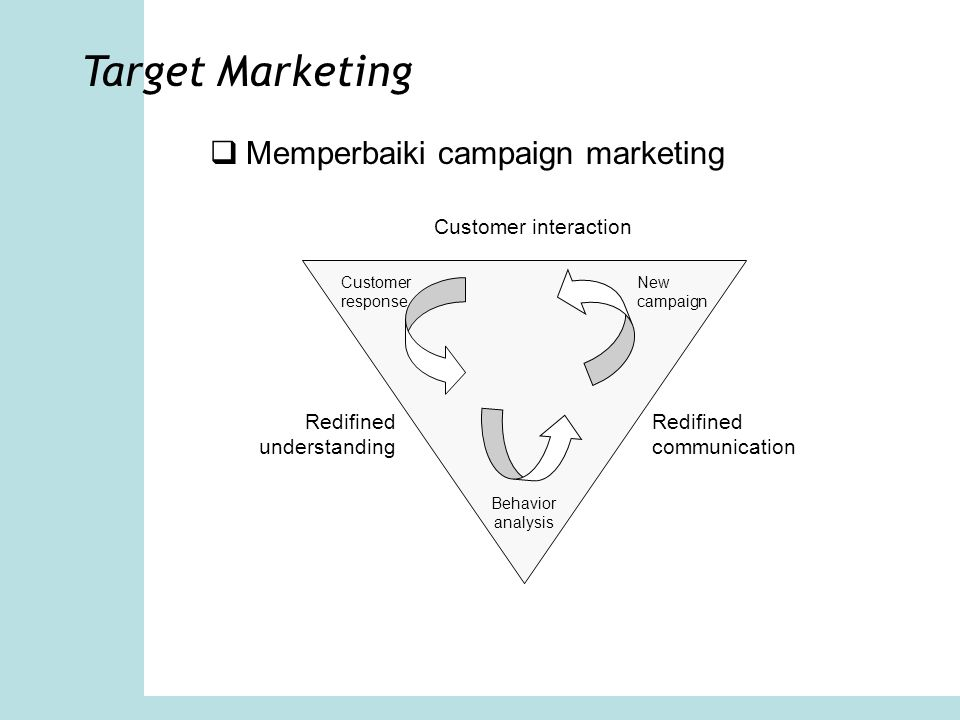 Target Marketing  Memperbaiki campaign marketing Customer interaction Redifined communication Redifined understanding New campaign Customer response Behavior analysis
