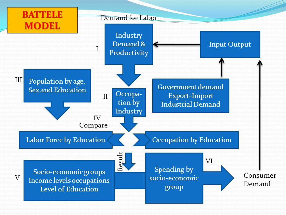 Industry Demand & Productivity Occupa- tion by Industry Government demand Export-Import Industrial Demand Population by age, Sex and Education Input O
