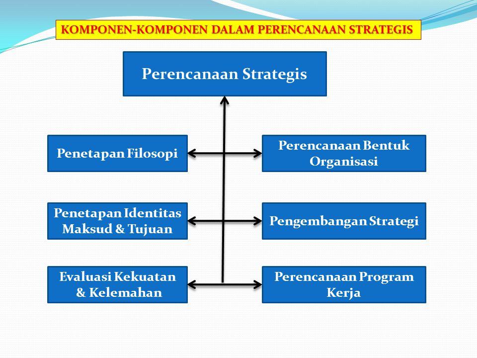Perencanaan Strategis Penetapan Filosopi Perencanaan Bentuk Organisasi Penetapan Identitas Maksud & Tujuan Pengembangan Strategi Perencanaan Program Kerja Evaluasi Kekuatan & Kelemahan KOMPONEN-KOMPONEN DALAM PERENCANAAN STRATEGIS