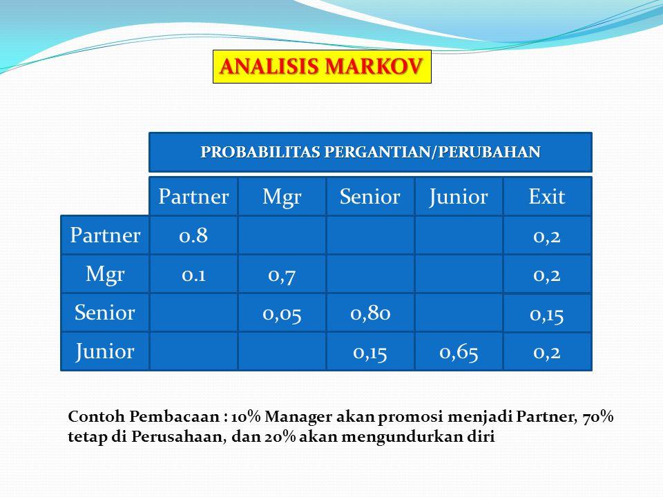 0,20.8Partner ExitPartnerJuniorMgrSenior 0,20.1Mgr0,7 Senior0,050,80 0,2Junior0,650,15 ANALISIS MARKOV PROBABILITAS PERGANTIAN/PERUBAHAN Contoh Pembacaan : 10% Manager akan promosi menjadi Partner, 70% tetap di Perusahaan, dan 20% akan mengundurkan diri 0,15
