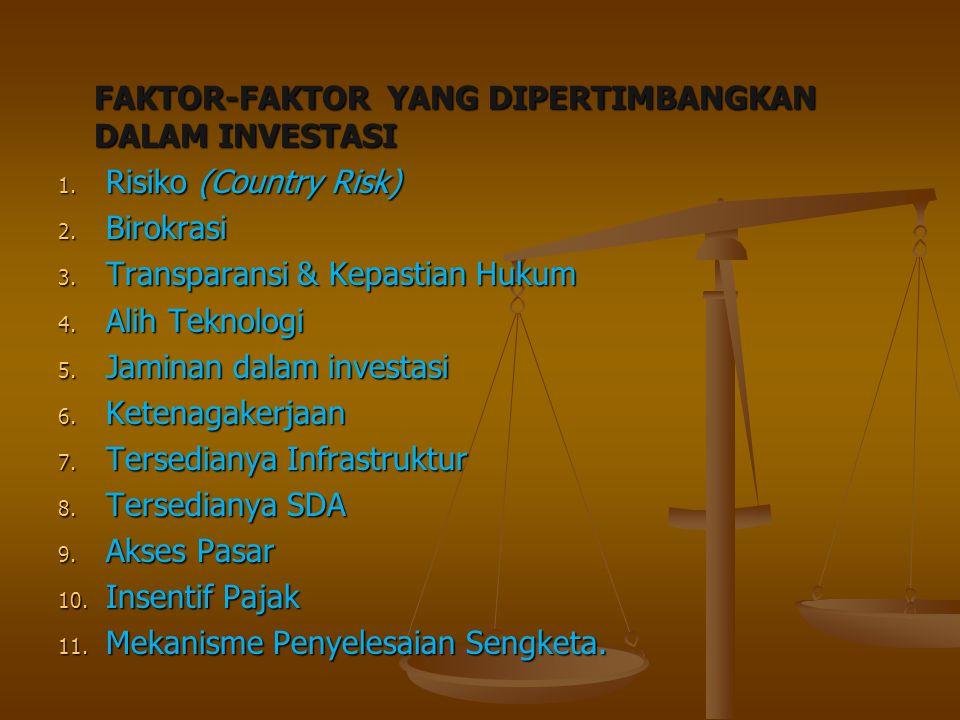FAKTOR-FAKTOR YANG DIPERTIMBANGKAN DALAM INVESTASI 1. Risiko (Country Risk) 2. Birokrasi 3. Transparansi & Kepastian Hukum 4. Alih Teknologi 5. Jamina