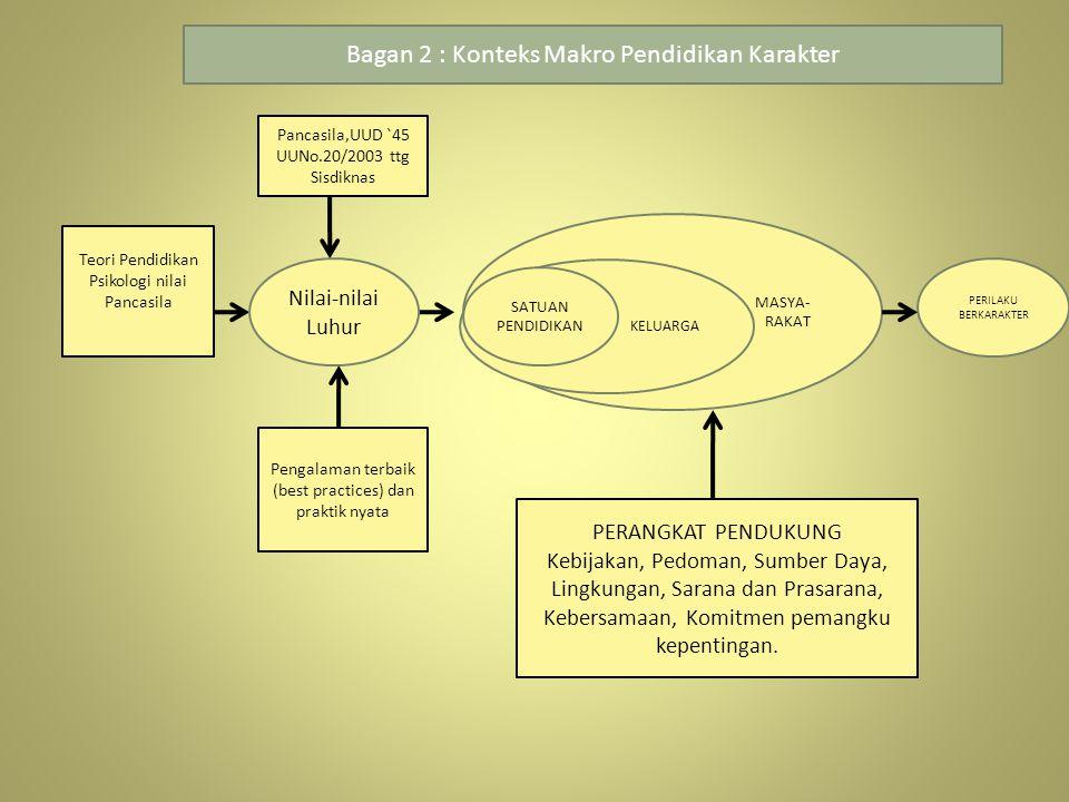 Teori Pendidikan Psikologi nilai Pancasila Pengalaman terbaik (best practices) dan praktik nyata PERILAKU BERKARAKTER MASYA- RAKAT Nilai-nilai Luhur P