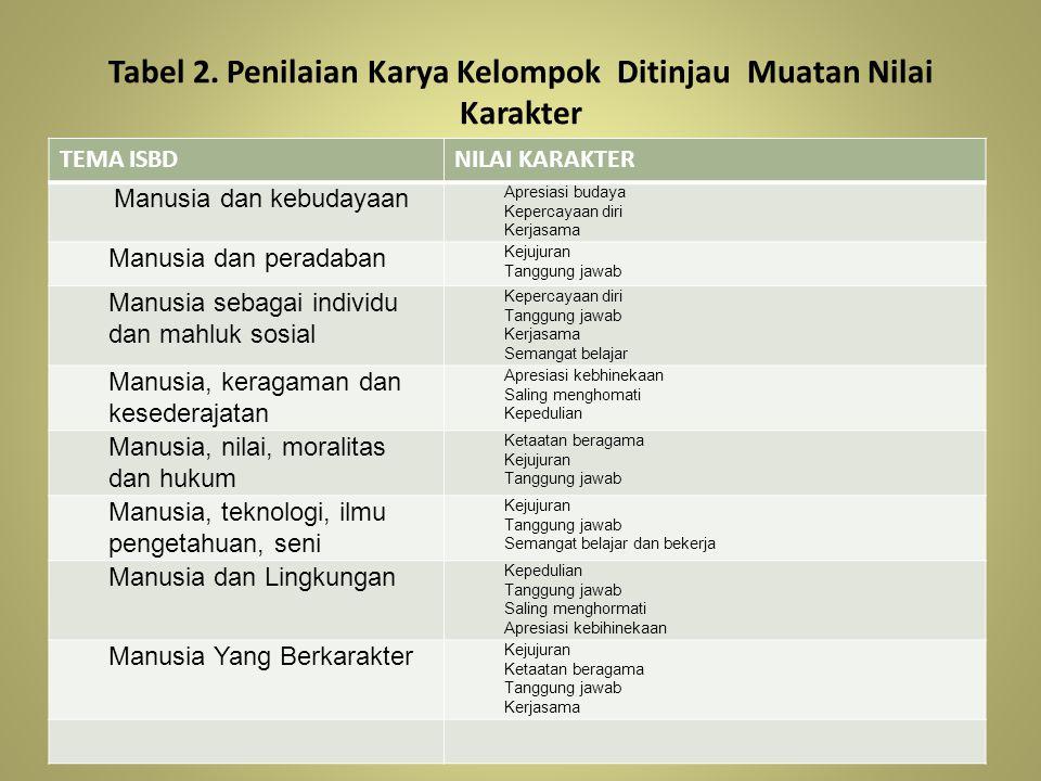 Tabel 2. Penilaian Karya Kelompok Ditinjau Muatan Nilai Karakter TEMA ISBDNILAI KARAKTER Manusia dan kebudayaan Apresiasi budaya Kepercayaan diri Kerj