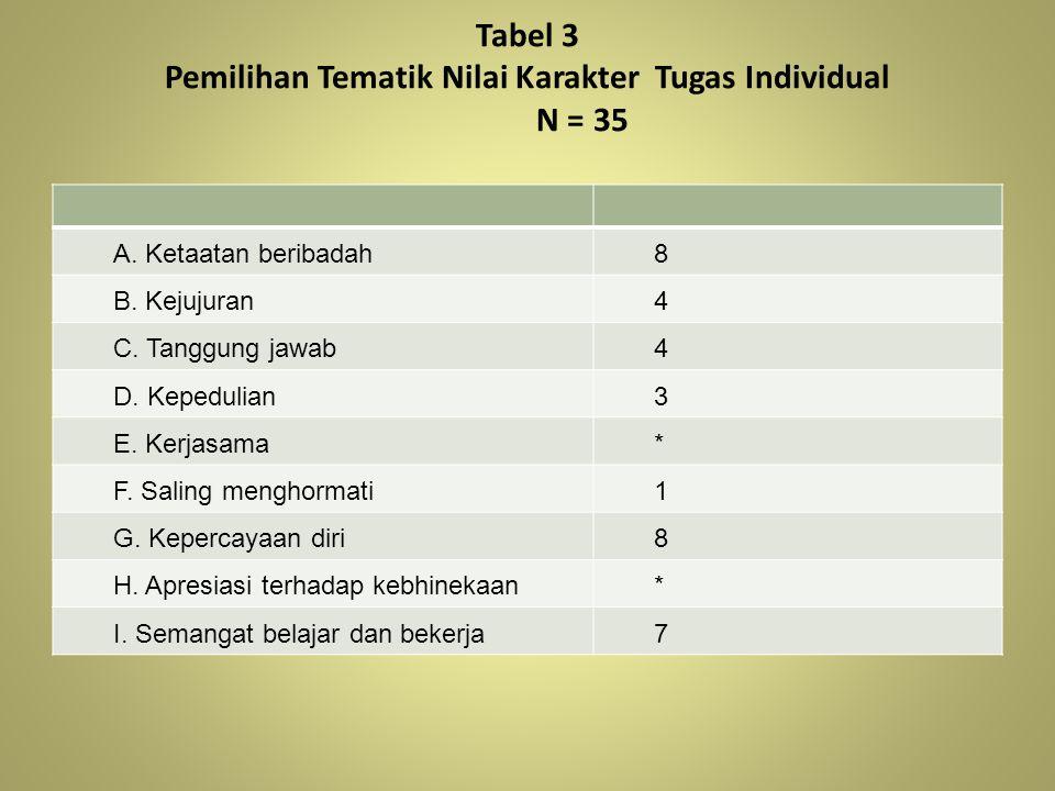 Tabel 3 Pemilihan Tematik Nilai Karakter Tugas Individual N = 35 A. Ketaatan beribadah8 B. Kejujuran4 C. Tanggung jawab4 D. Kepedulian3 E. Kerjasama*