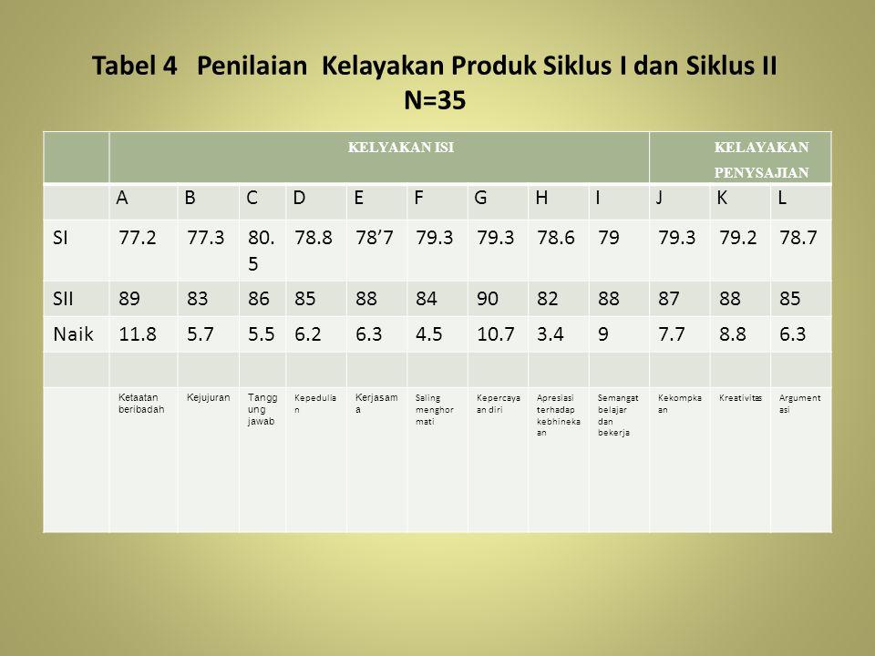 Tabel 4 Penilaian Kelayakan Produk Siklus I dan Siklus II N=35 KELYAKAN ISI KELAYAKAN PENYSAJIAN ABCDEFGHIJKL SI77.277.380. 5 78.878'779.3 78.67979.37