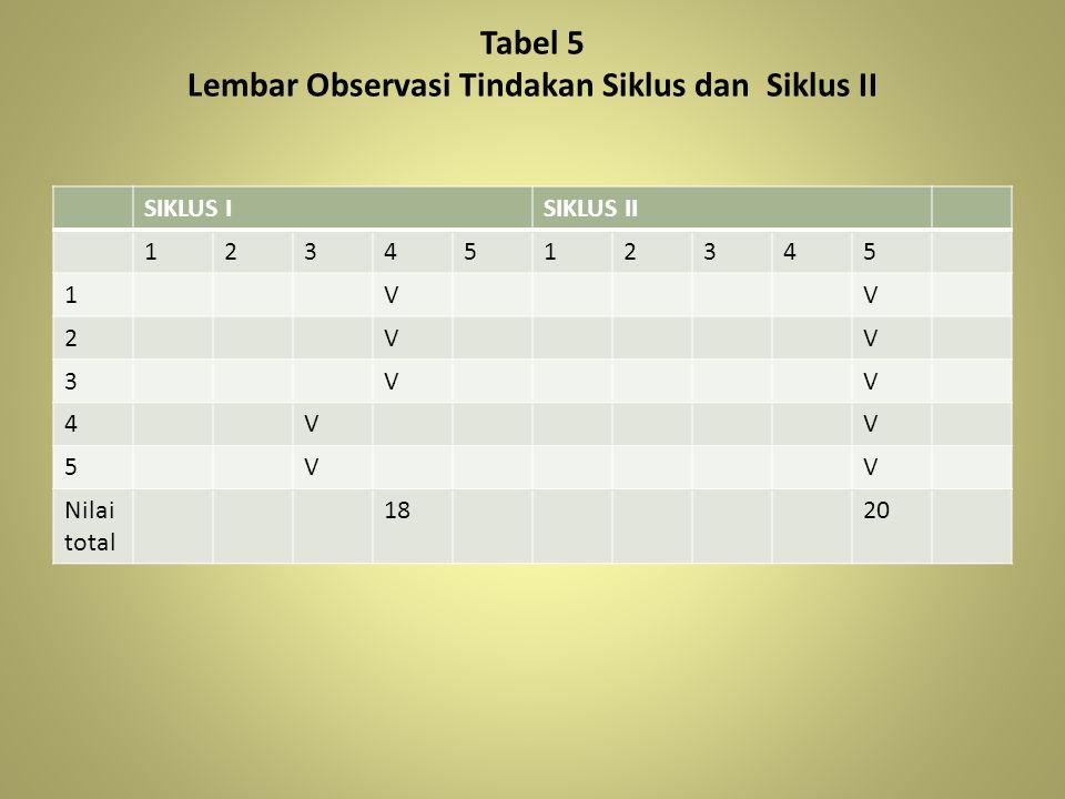 Tabel 5 Lembar Observasi Tindakan Siklus dan Siklus II SIKLUS ISIKLUS II 1234512345 1VV 2VV 3VV 4VV 5VV Nilai total 1820
