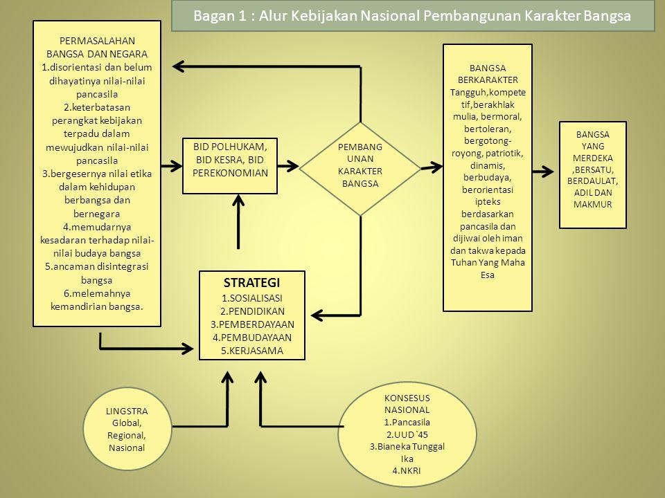 PERMASALAHAN BANGSA DAN NEGARA 1.disorientasi dan belum dihayatinya nilai-nilai pancasila 2.keterbatasan perangkat kebijakan terpadu dalam mewujudkan
